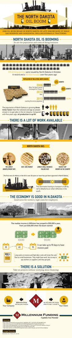 [The North Dakota Oil Boom]    http://visual.ly/north-dakota-oil-boom