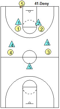 Full-court pressure defense, denying the inbounds pass - Coach's Clipboard #Basketball Coaching