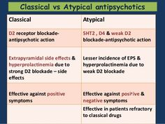 Refresher typical and atypical antipsychotics - Google Search