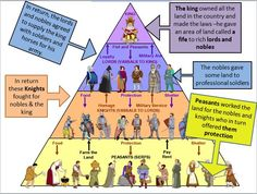 Feudal system visual week 19