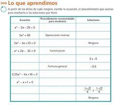 MATEMÁTIKA 3ERO SECUNDARIA: Ecuaciones Cuadráticas (Fórmula General) Third
