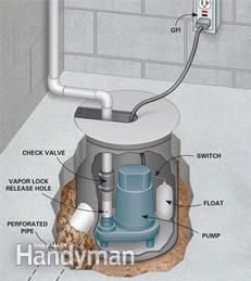 How To Waterproof A Basement Install A Basement Drainage System