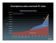 Smartphones...