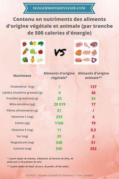 Visitez notre blog ! Comment devenir végétarien et manger équilibré : La méthode ultime en 3 étapes. Comparons un repas omnivore et végétarien. « Ainsi que vous le constatez, les aliments d'origine végétale renferment beaucoup plus d'antioxydants, de fibres et de minéraux que les aliments d'origine animale. En fait ces derniers sont presque complètement privés de plusieurs de ces nutriments. Par contre ils contiennent beaucoup plus de cholestérol et de gras. » #végétarien #flexitarisme 500 Calories, Fibres, Nutrition, Veggies, Ainsi, Healthy, Ose, Blog, Vitamin E