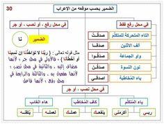 الضمير بحسب موقعه من الإعراب Arabic Words, Arabic Quotes, Arabic Lessons, Arabic Language, Learning Arabic, Grammar, Periodic Table, Homeschool, Knowledge