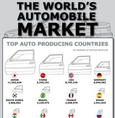 Car Manufacturers Around the World    The infographic is available in its original size @ http://www.visualinformation.info/car-manufacturers-around-the-world/