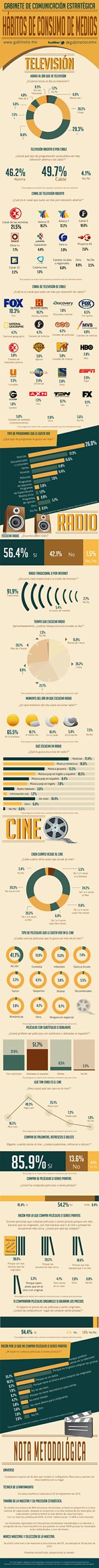 Hábitos de consumo de medios