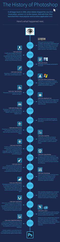Toute l'histoire de Photoshop expliquée en une infographie