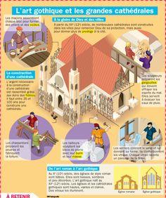 Fiche exposés : L'art gothique et les grandes cathédrales