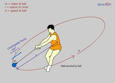 Circular Motion & Centripetal Force - Pass My Exams: Easy exam revision notes for GSCE Physics