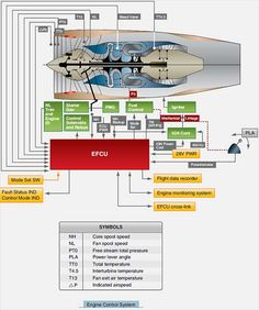 Turbine Engine Fuel System – Hydromechanical and Hydromechanical/Electronic Electronic Control Unit, Turbine Engine, Private Pilot, Gas Generator, Aircraft Engine, Engine Start, Jet Engine, Control System, Engineering