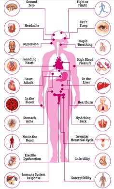 Stress that continues to build up without relaxation can cause a condition called distress -- a negative stress reaction. Distress can cause health problems. Heartburn Symptoms, Heartburn Relief, Health Lessons, Health Tips, Heart Pressure, Natural Remedies For Stress, Stress On The Body, Feelings Activities