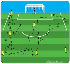 Soccer drills and skills soccer training equipment,soccer training stuff summer soccer training program,great football drills american football workout. Soccer Practice Drills, Soccer Passing Drills, Football Coaching Drills, Soccer Training Drills, Soccer Drills For Kids, Soccer Workouts, Good Soccer Players, Soccer Skills, Soccer Games