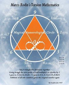 """""""If you only knew the magnificence of the 3, 6 and 9, then you would have a key to the Universe.""""  -Tesla"""