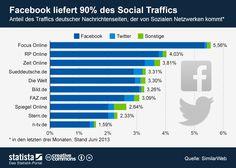 Die Grafik zeigt den Anteil des Traffics deutscher Nachrichtenseiten, der von Sozialen Netzwerken kommt. #statista #infografik