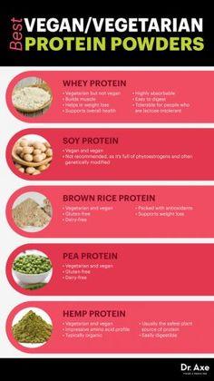 Choosing the Best Protein Powder for Your Goals – RunToTheFinish - Vegetarisch Homemade Protein Powder, Hemp Protein Powder, Plant Based Protein Powder, Protein Powder Recipes, Brown Rice Protein Powder, Vegetarian Protein Powder, Healthiest Protein Powder, Best Vegan Protein, Vegetarian Food