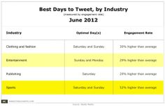 Facebook Post Timing: Which Days of the Week Have the Best Engagement Rate Potential?