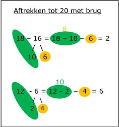 Dit geheugensteuntje helpt je bij het optellen en aftrekken tot en met 20. Mental Maths Worksheets, School Worksheets, Preschool Activities, Math Tutor, Teaching Math, Numbers Kindergarten, Primary Maths, Math Addition, 1st Grade Math