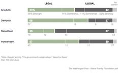 I'm glad to see this. Political Affiliation and Support of Same-Sex Marriage (click thru for analysis)
