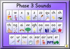 Phonics: Phase 3 Sounds, plus others Jolly Phonics Activities, Learning Phonics, Phonics Games, Phonics Reading, Phonics Sounds Chart, Phonics Chart, Phonics Worksheets, Vowel Sounds, Primary Teaching