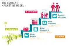 schéma marketing de contenu