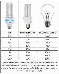 kit 10 lâmpada led 3u e27 7w bivolt 90% mais econômica 6000k