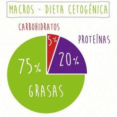 16 Infografías para entender a la perfección la dieta keto Keto Diet Plan, Ketogenic Diet, Clean Recipes, Diet Recipes, Dieta Macros, Healthy Life, Healthy Living, Healthy Food, Success And Failure