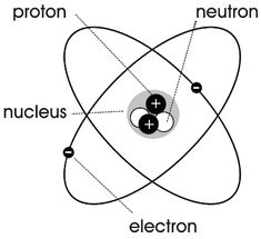 parts of an atom | science atoms molecules atom diagram a public domain png image