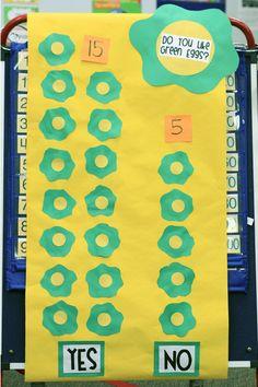 Seuss-tastic Fun (from Mrs. Ricca's Kindergarten) Best Picture For dr seuss preschool food For Your Dr Seuss Activities, Pre K Activities, Preschool Themes, Preschool Lessons, Preschool Classroom, Kindergarten Activities, Classroom Themes, Preschool Food, Preschool Curriculum