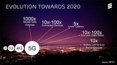 Ericsson si MTS aduc 5G in Rusia