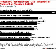 Consumers Engage Differently on Email and Social Media #emarketer #study #data #stats #socialmedia #directmarketing #CRM     APRIL 4, 2012     Discounts and offers drive participation, but social media followers also want to show support