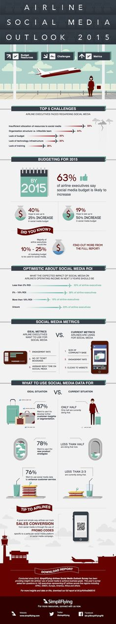 Social Media for Airlines: Now and Tomorrow via @simpliflying