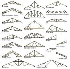 In architecture, a truss is a structure comprising one or more triangular units constructed with straight members whose ends are connected at joints referred to as nodes | chapter 46