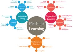 Types of Machine Learning Algorithms in One Picture - Data Science Central Machine Learning Methods, Machine Learning Deep Learning, Machine Learning Models, Data Science, Computer Science, Learning Weather, Supervised Learning, Machine Learning Artificial Intelligence, Applied Science