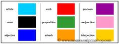 Elementary Grammar Boxes in Primary Colors