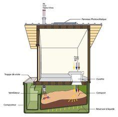 principe toilette s che toilettes s ches pinterest. Black Bedroom Furniture Sets. Home Design Ideas