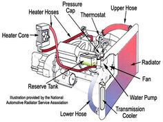 Basic Car Parts Diagram | Components of Automobile Exhaust System ...