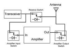 PIN Diode T-R Switch for use with RF Power Amplifier - Electrical Engineering Stack Exchange