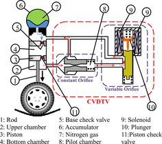 64 chevy c10 wiring diagram 65 chevy truck wiring diagram 64 selection of sensors for hydro active suspension system of passenger car with inputoutput pairing considerations fandeluxe Gallery