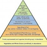 Nutrition What you include in your diet is as important as what you exclude. Spectrum of Choices Foods are neither good nor bad, but some are more healthful for you than others. You have a spectrum of choices. Based on the latest science, while recognizing the limitations of research, I have categorized foods into a...