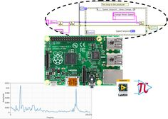 16 Best Industrial Automation images in 2016   Raspberry, Arduino