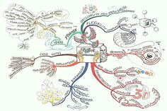 Creative Intelligence Mindmap...I love mindmaps, find them creative, fun to look at and learn from and with this one I love that Leonardo is written backwards...nice touch...