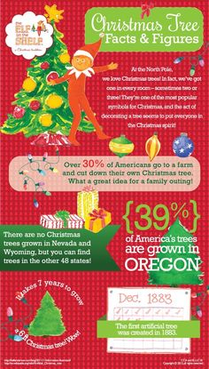 Christmas Tree Facts & Figures