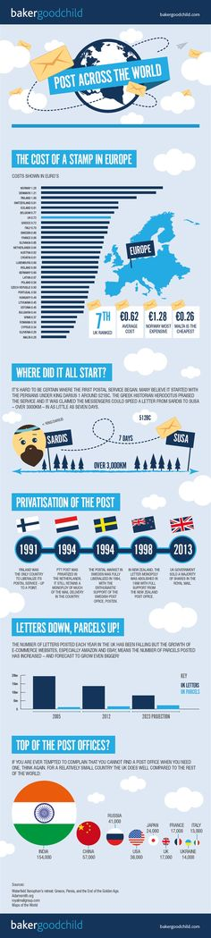 Post Across the Globe    #infographic #Post #Business