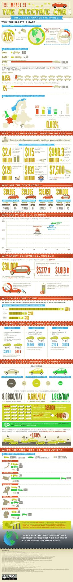Great example of Green Innovation - The Impact of the Electric Car infographic