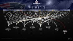 Super Bowl LI - Tom Brady's passing record (Interactive version every super bowl pass this century)