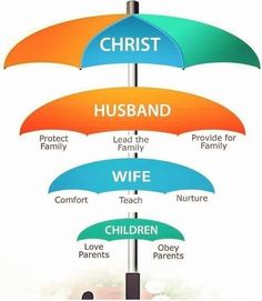 """For the husband is the head of the wife even as Christ is the head of the church, His body, and is Himself its Savior. Love Parents, Spiritual Health, Gods Promises, Child Love, Relentless, Natural Life, Marriage Advice, Teaching Kids, Christians"
