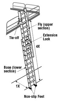 Cross-Over Ladders mount where you need permanent access