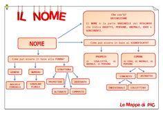 Mappe di MORFOLOGIA per la classe quarta