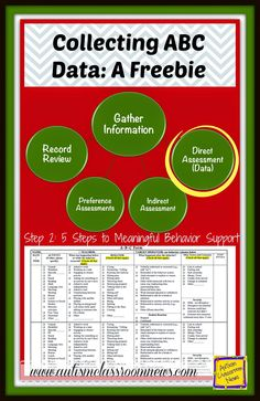 Autism Classroom News: Collecting ABC Data: A Freebie in Step 2 of Meanin... Behavior Consequences, Behavior Tracking, Behavior Interventions, Behaviour Management, Positive Behavior, Classroom Management, Behavior Support, Data Tracking, Behavior Plans